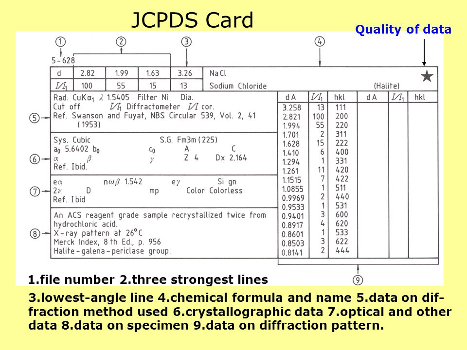 JCPDS Card Quality of data 1.file number 2.three strongest lines