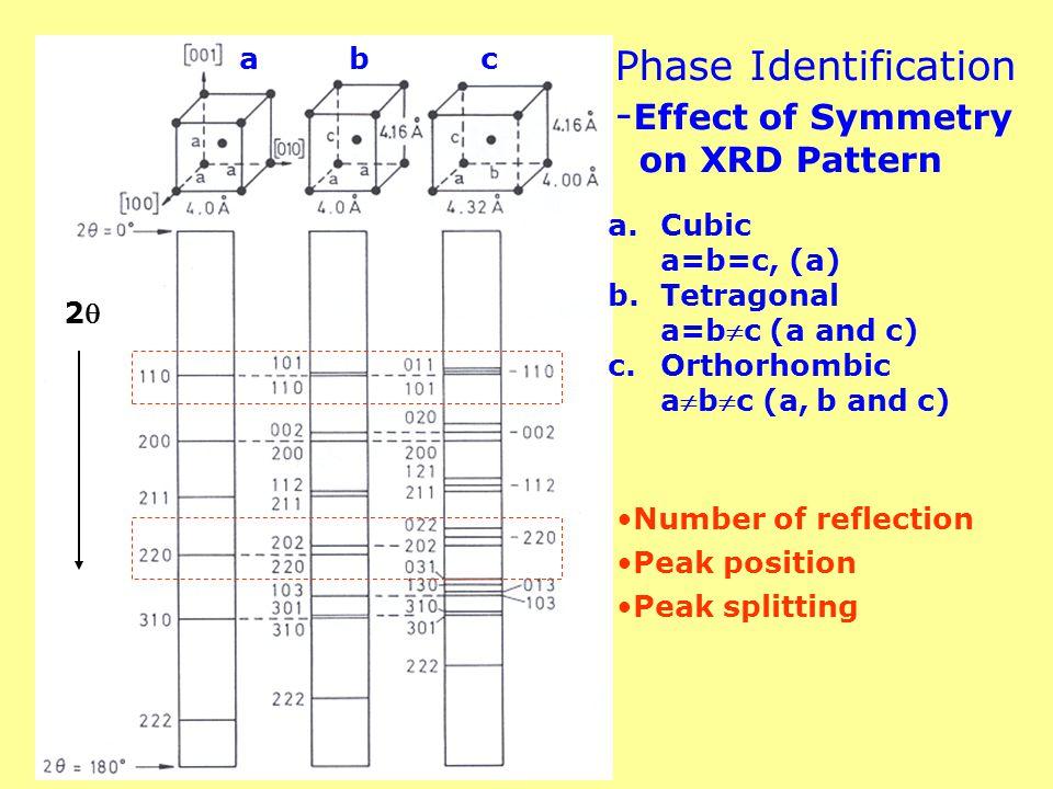 Phase Identification -Effect of Symmetry on XRD Pattern