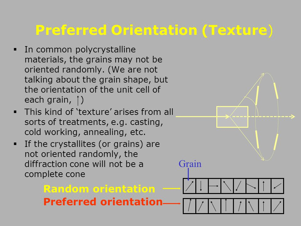 Preferred Orientation (Texture)
