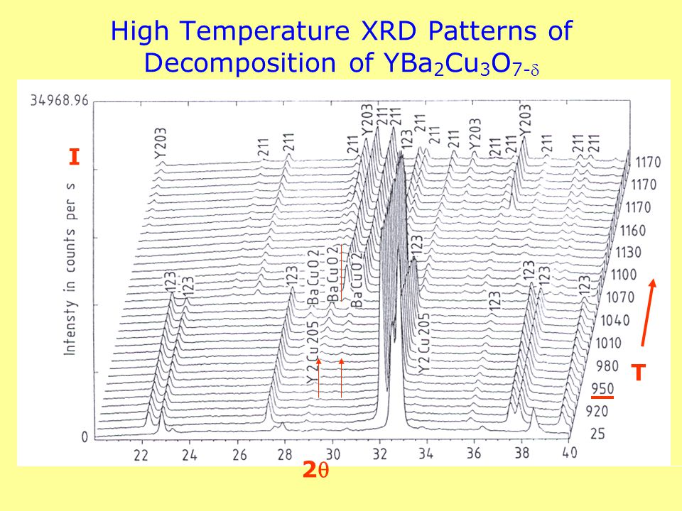 High Temperature XRD Patterns of Decomposition of YBa2Cu3O7-