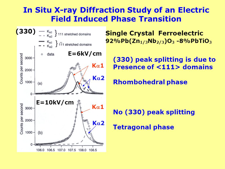 In Situ X-ray Diffraction Study of an Electric Field Induced Phase Transition