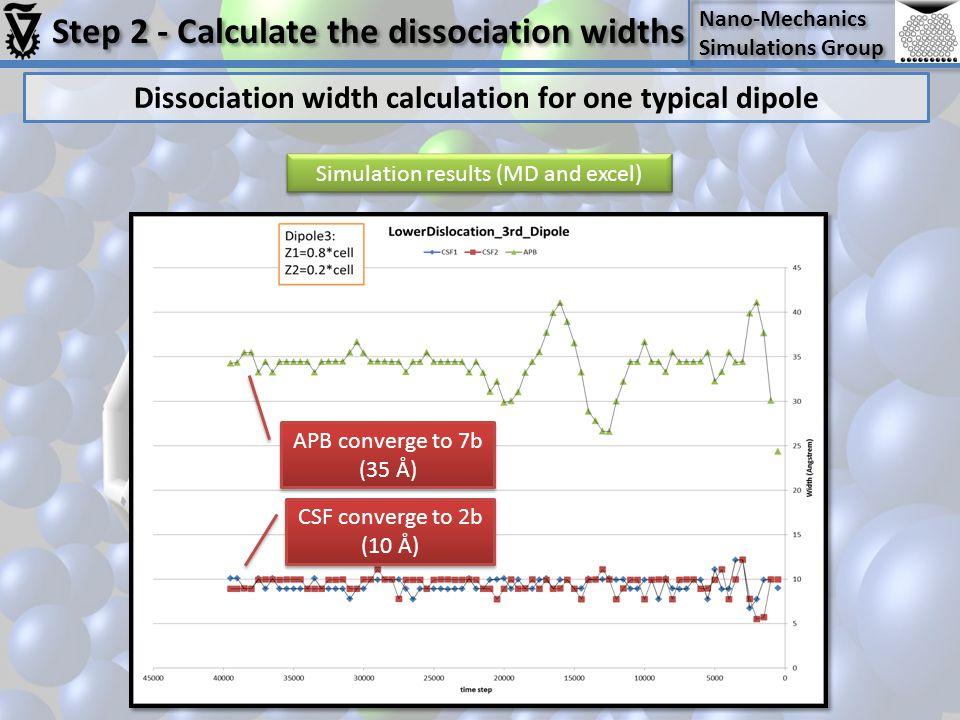 Dissociation width calculation for one typical dipole