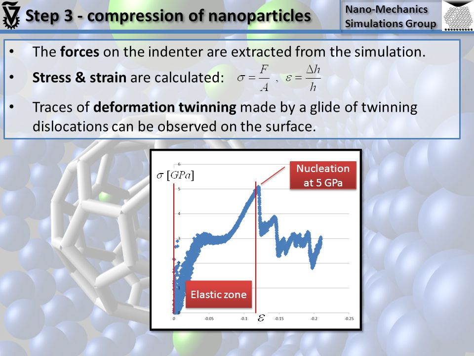 Step 3 - compression of nanoparticles