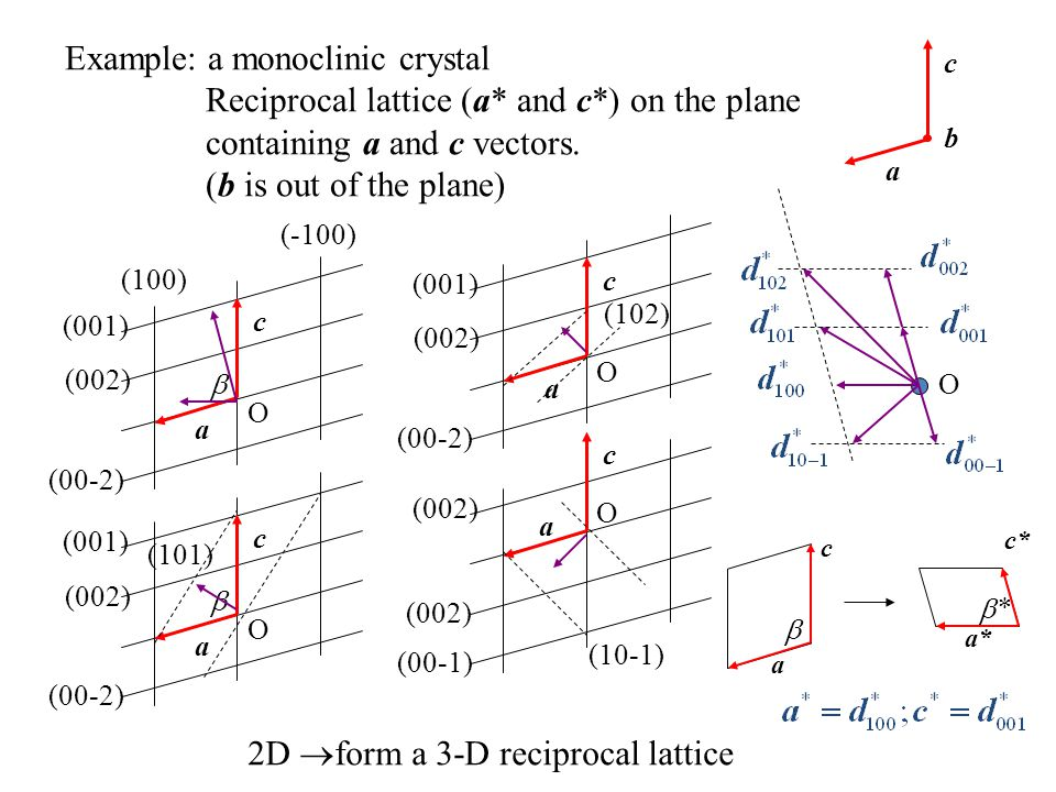 Example: a monoclinic crystal
