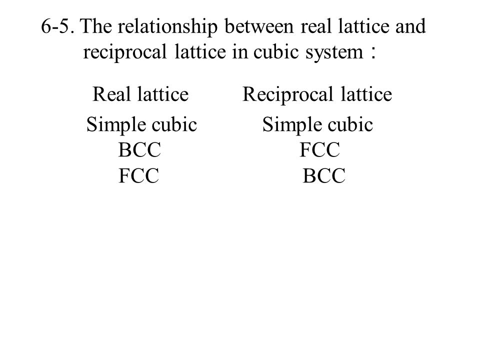 6-5. The relationship between real lattice and
