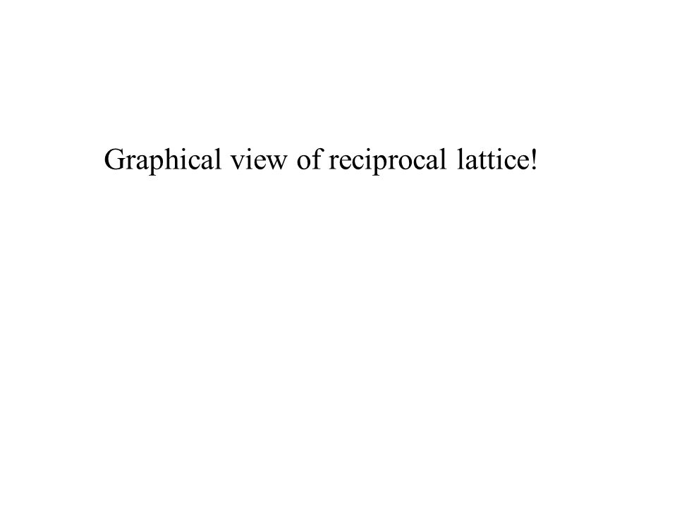 Graphical view of reciprocal lattice!