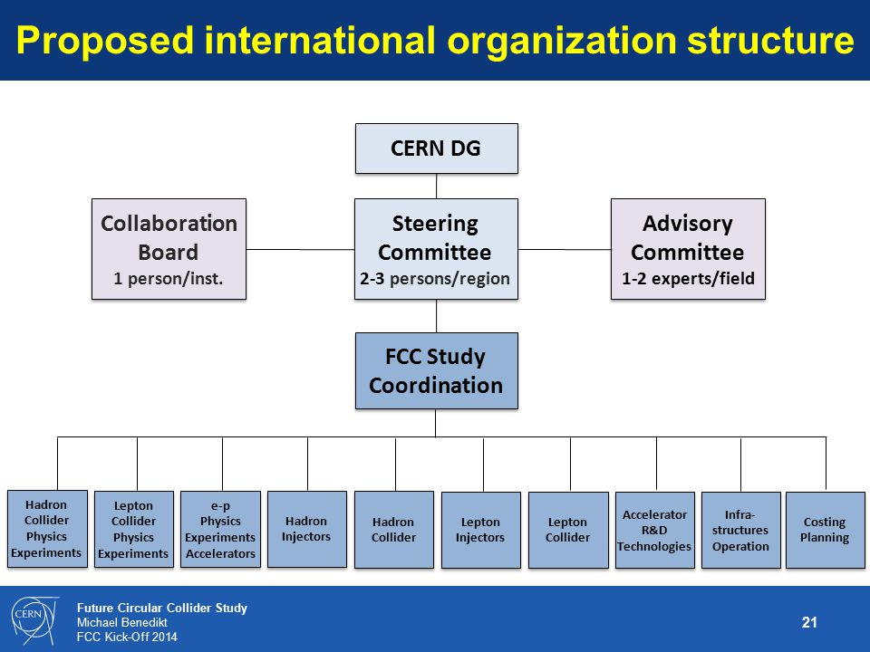 Proposed international organization structure