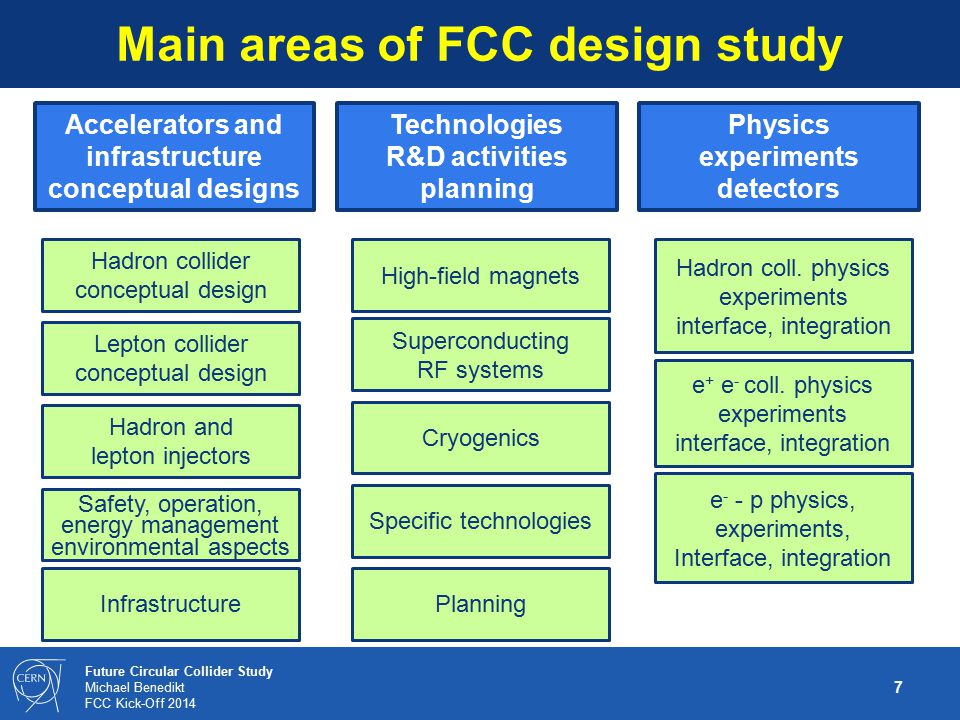 Main areas of FCC design study