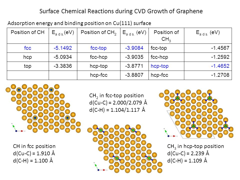 Surface Chemical Reactions during CVD Growth of Graphene