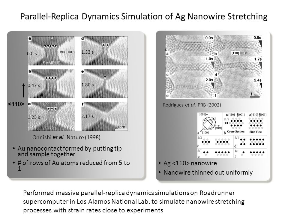 Parallel-Replica Dynamics Simulation of Ag Nanowire Stretching