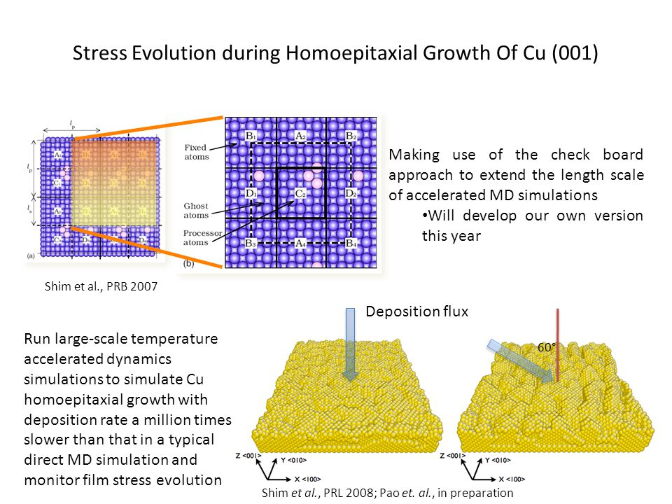 Stress Evolution during Homoepitaxial Growth Of Cu (001)