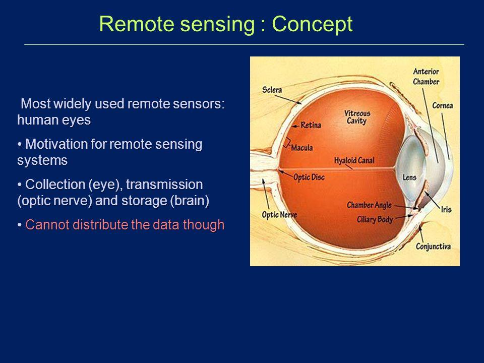 Remote sensing : Concept