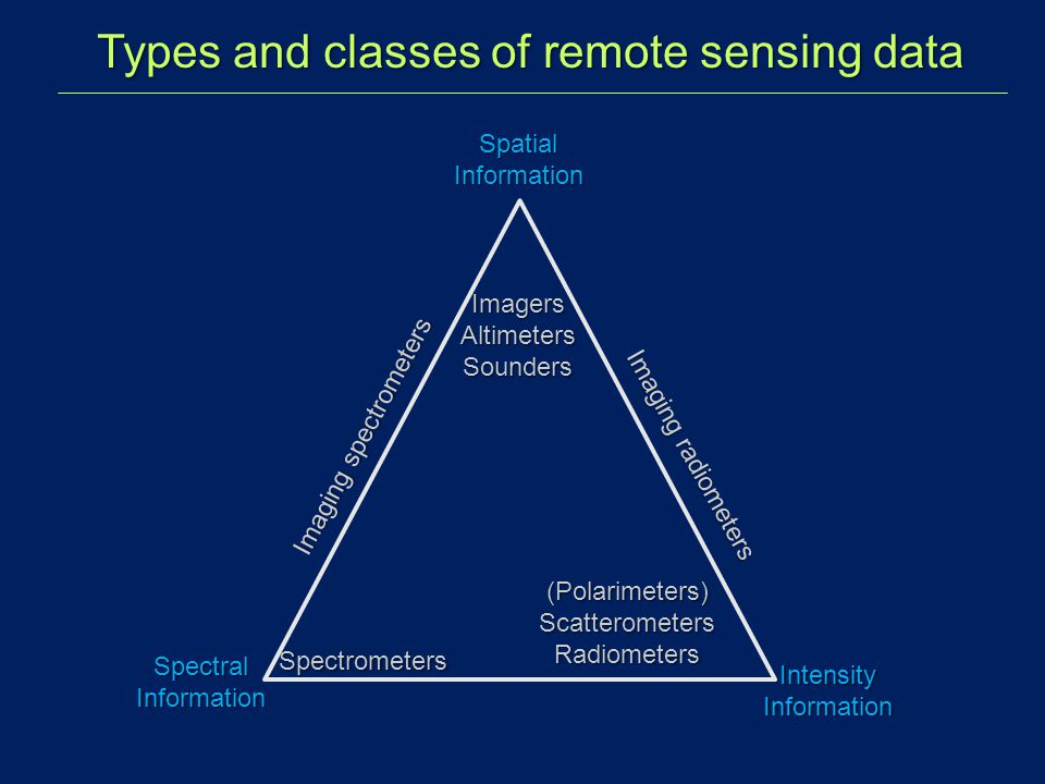 Types and classes of remote sensing data