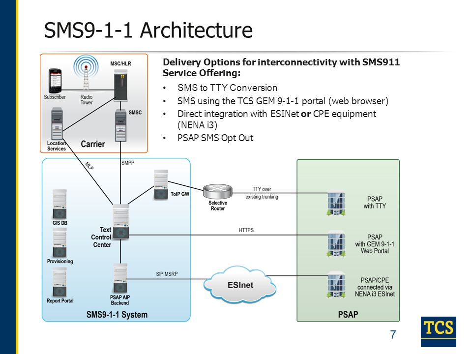 SMS9-1-1 Architecture Delivery Options for interconnectivity with SMS911 Service Offering: SMS to TTY Conversion.
