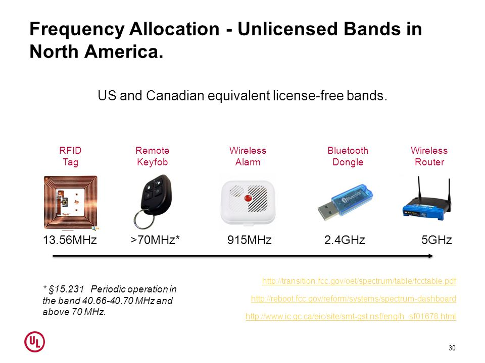 Frequency Allocation - Unlicensed Bands in North America.