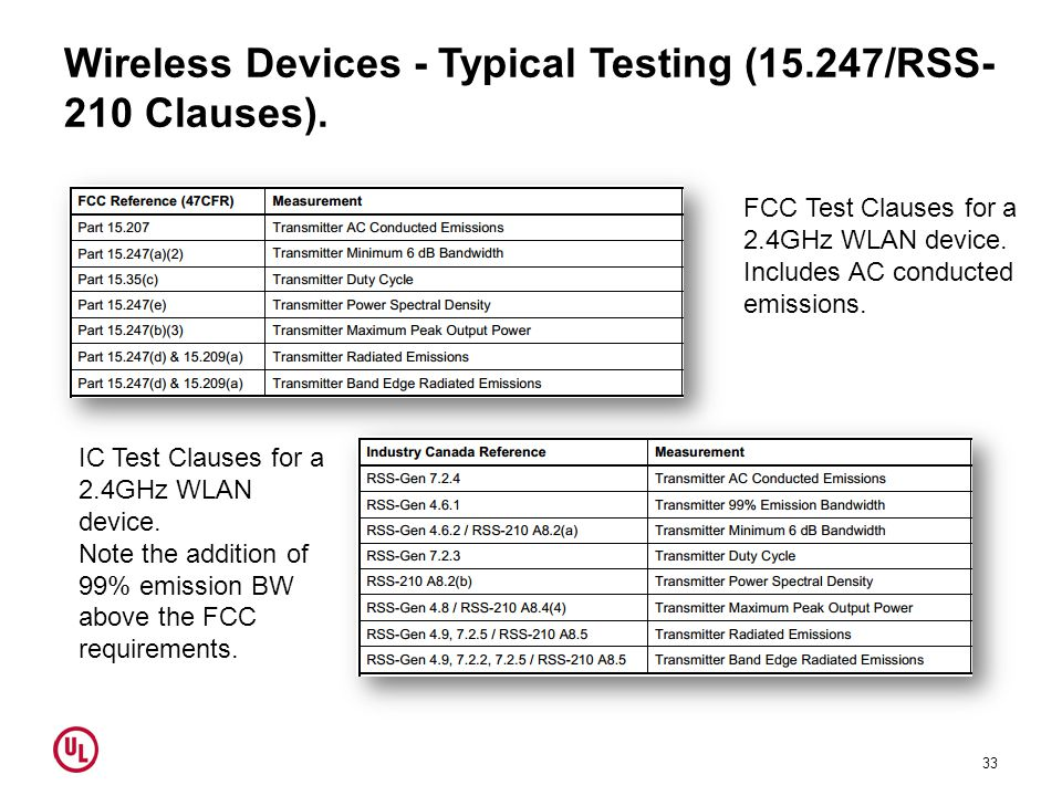 Wireless Devices - Typical Testing (15.247/RSS-210 Clauses).