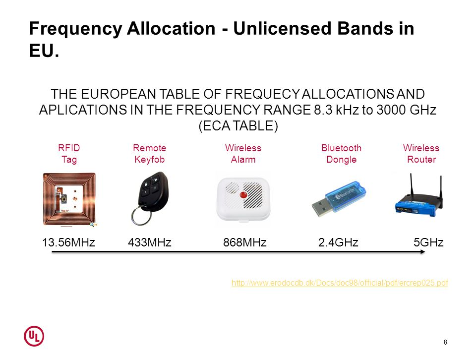 Frequency Allocation - Unlicensed Bands in EU.