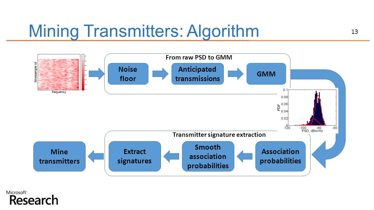 Mining Transmitters: Algorithm