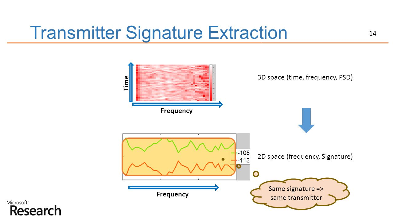 Transmitter Signature Extraction