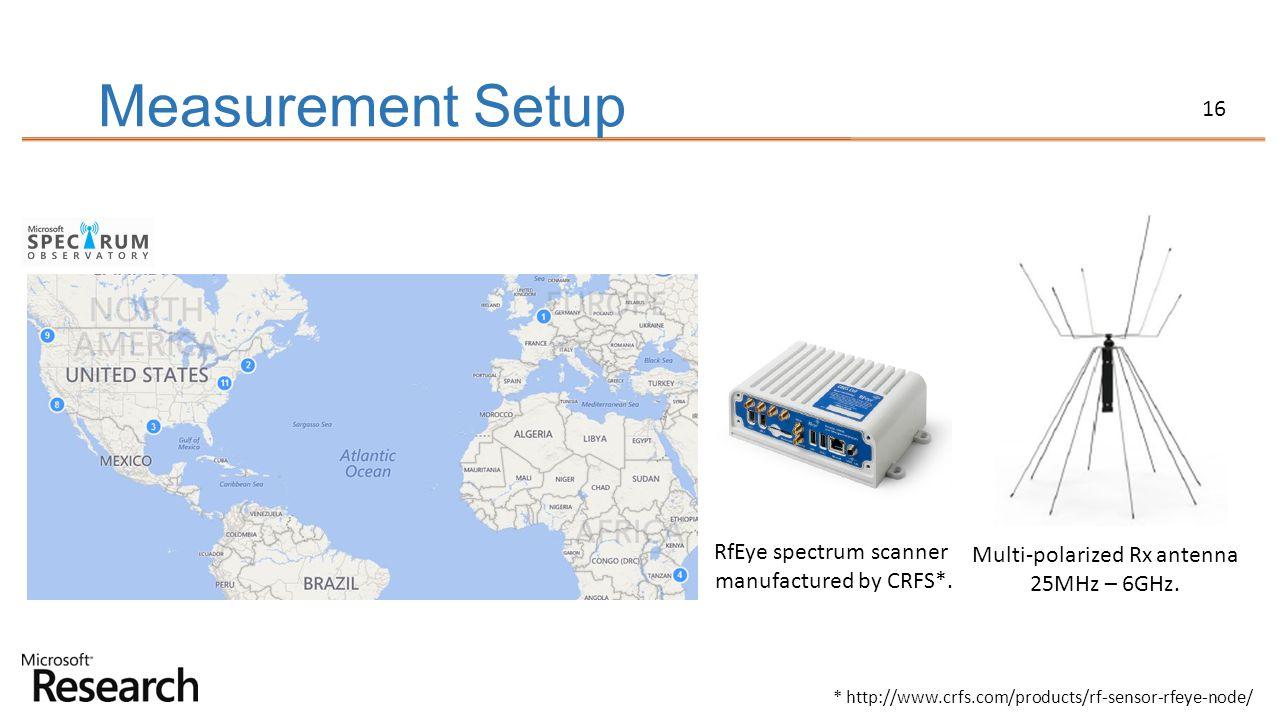 Measurement Setup RfEye spectrum scanner Multi-polarized Rx antenna