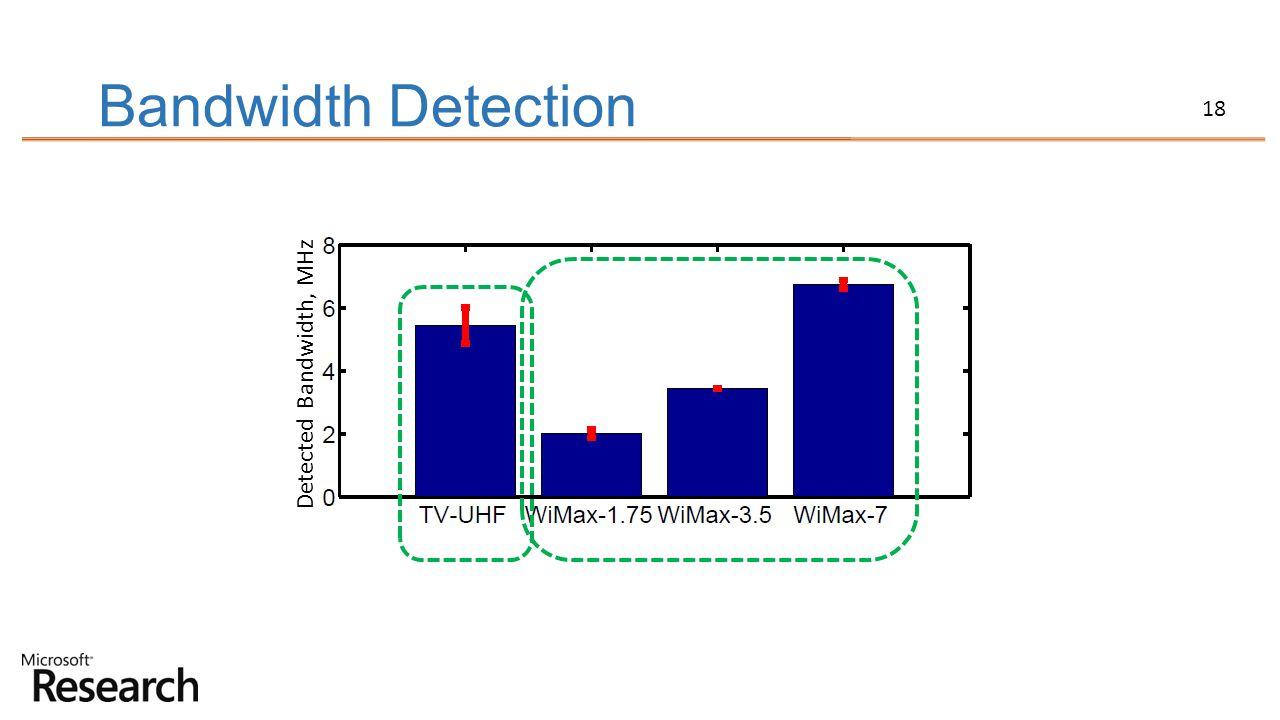 Bandwidth Detection Detected Bandwidth, MHz