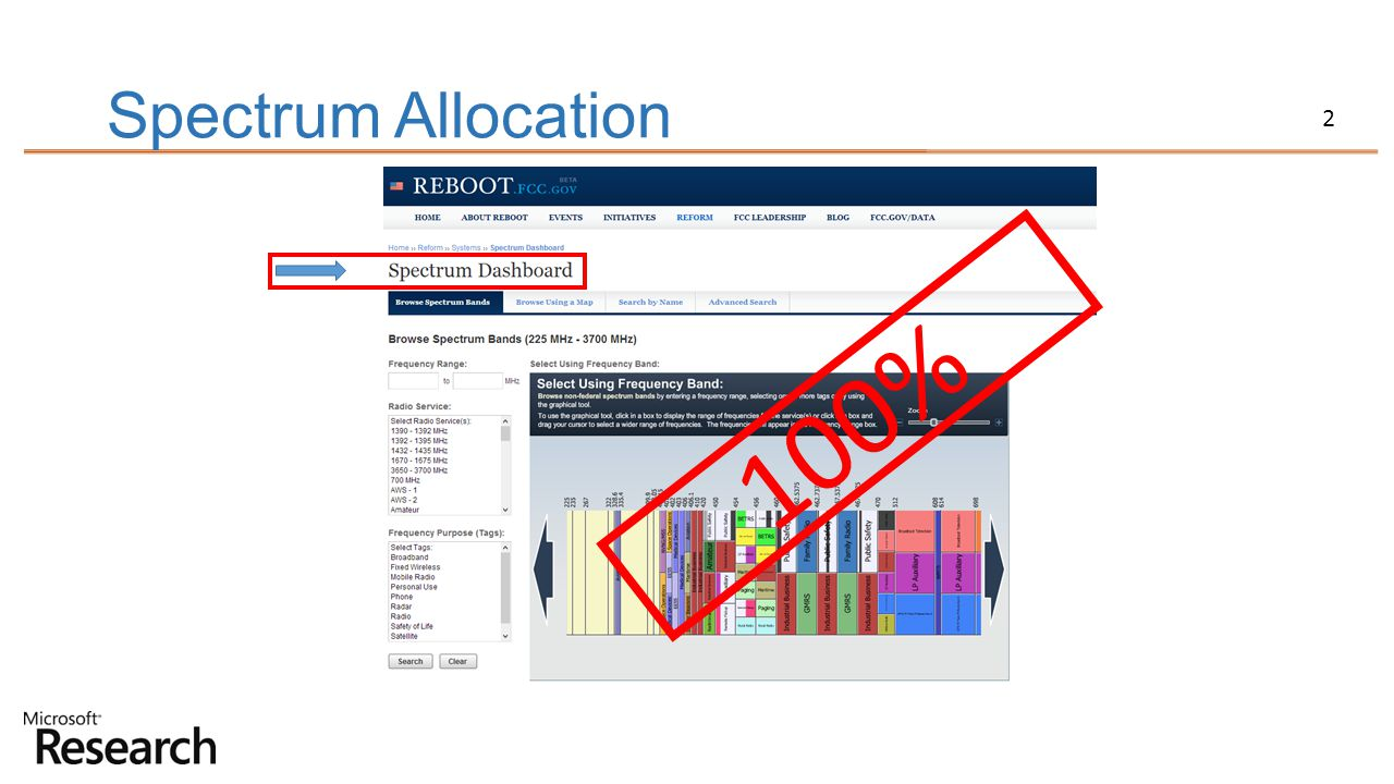 Spectrum Allocation 100%