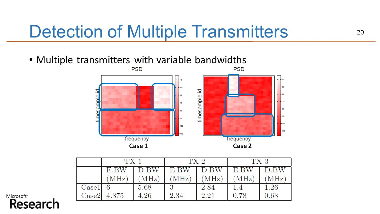 Detection of Multiple Transmitters