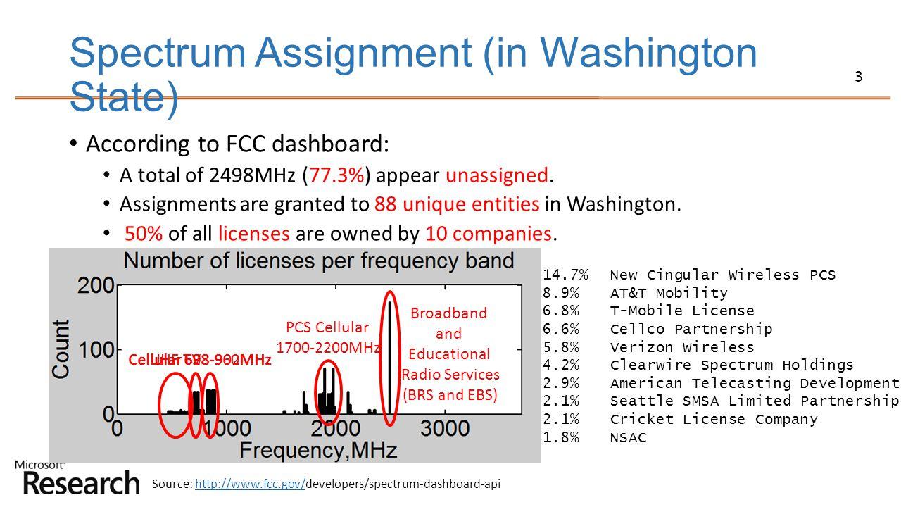 Spectrum Assignment (in Washington State)