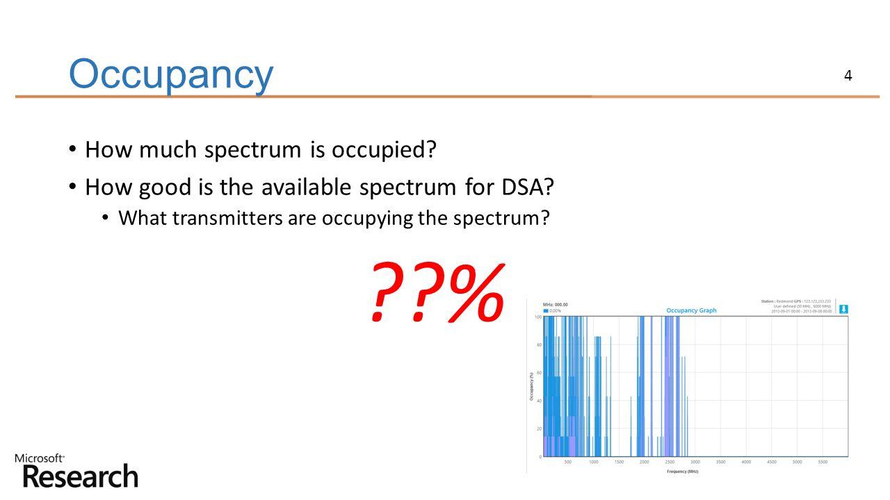 % Occupancy How much spectrum is occupied