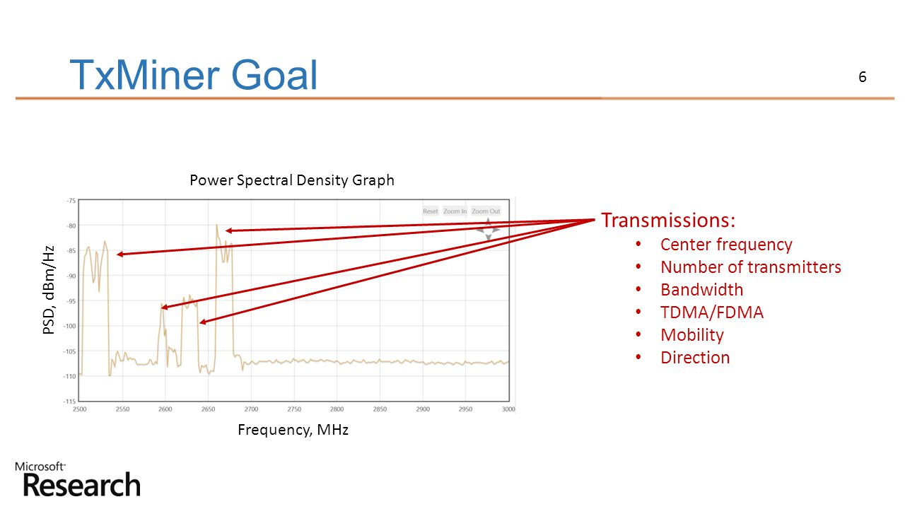 TxMiner Goal Transmissions: Center frequency Number of transmitters