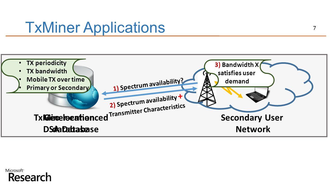 2) Spectrum availability + Transmitter Characteristics