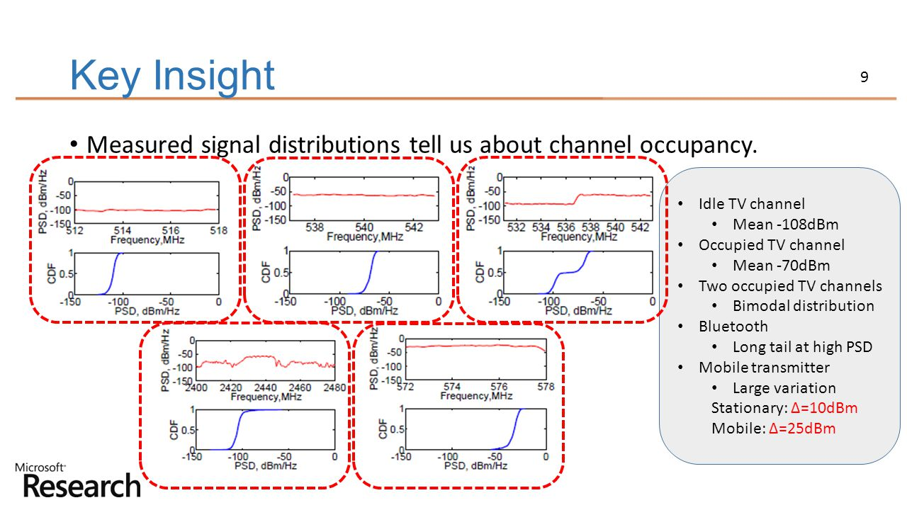 Key Insight Measured signal distributions tell us about channel occupancy. Idle TV channel. Mean -108dBm.