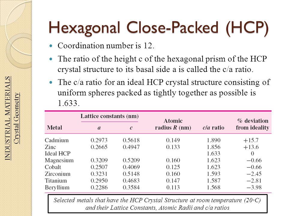 Hexagonal Close-Packed (HCP)