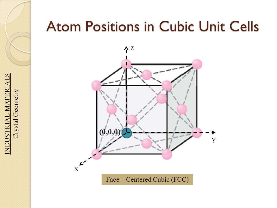 Atom Positions in Cubic Unit Cells