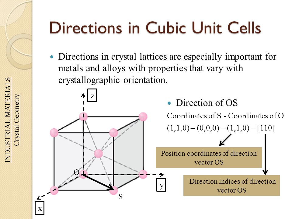 Directions in Cubic Unit Cells