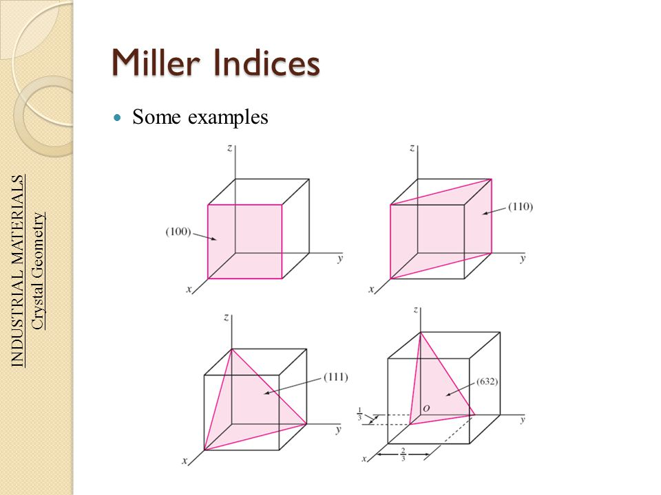 Miller Indices Some examples INDUSTRIAL MATERIALS Crystal Geometry