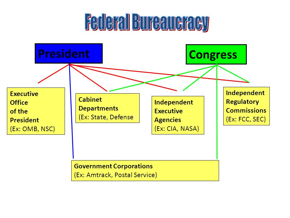 Federal Bureaucracy President Congress Federal Bureaucracy Executive