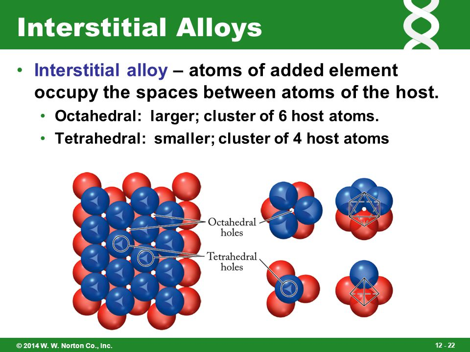 Interstitial Alloys Interstitial alloy – atoms of added element occupy the spaces between atoms of the host.