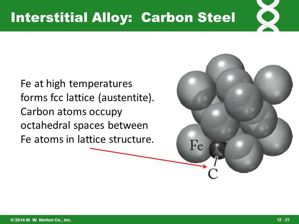 Interstitial Alloy: Carbon Steel
