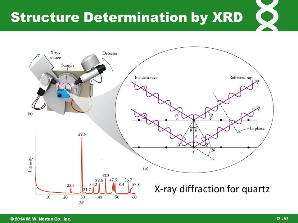 Structure Determination by XRD