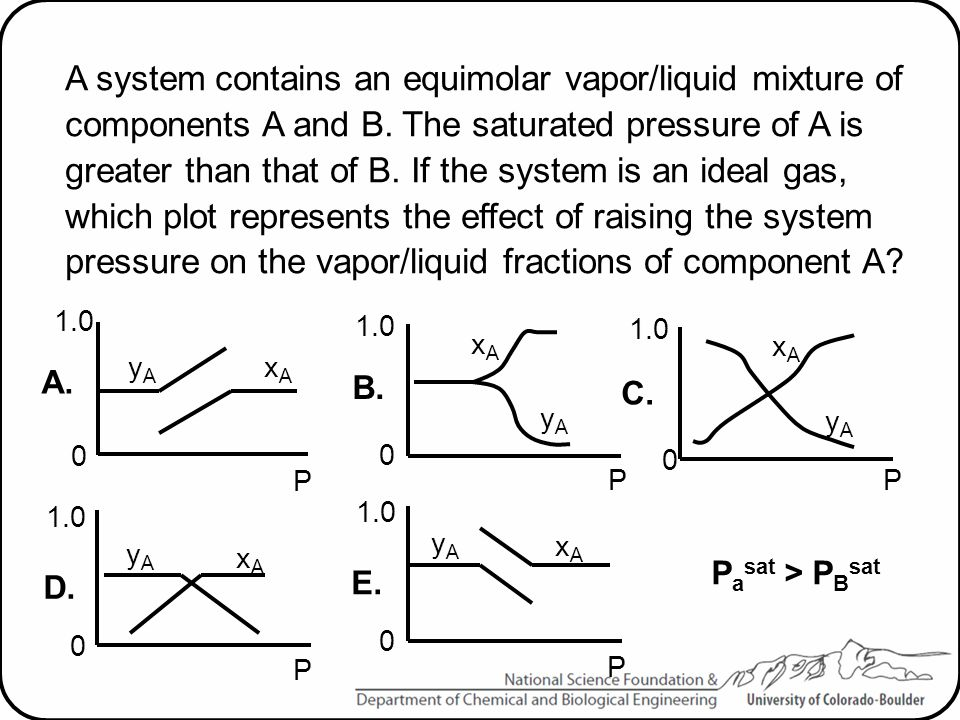 A system contains an equimolar vapor/liquid mixture of components A and B. The saturated pressure of A is greater than that of B. If the system is an ideal gas, which plot represents the effect of raising the system pressure on the vapor/liquid fractions of component A