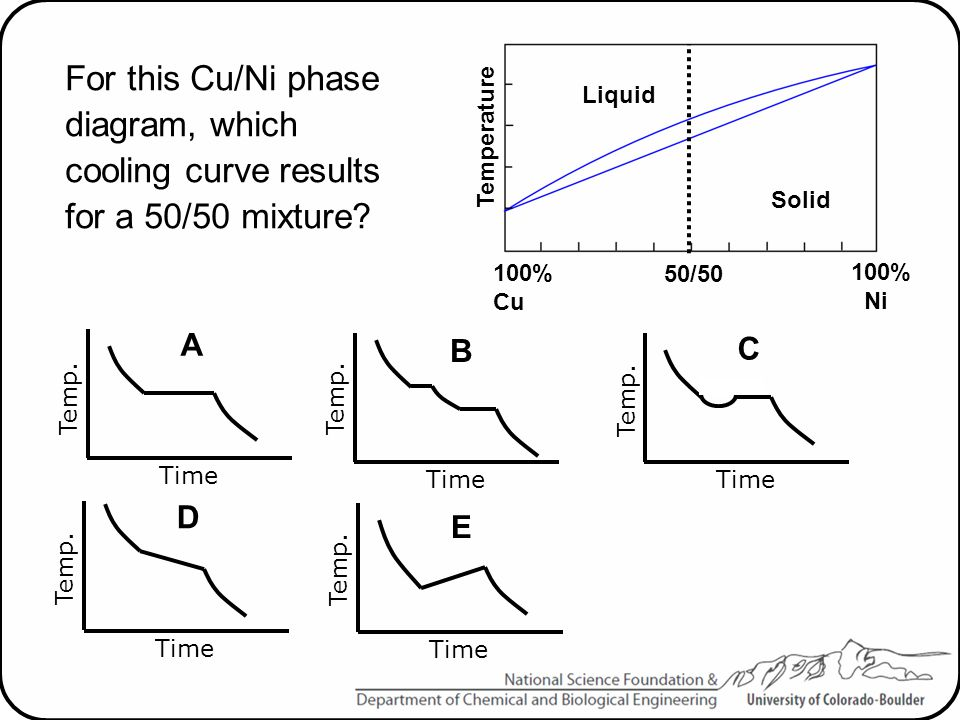 Temperature Liquid. Solid. 100% Cu. 100% Ni. 50/50. For this Cu/Ni phase diagram, which cooling curve results for a 50/50 mixture