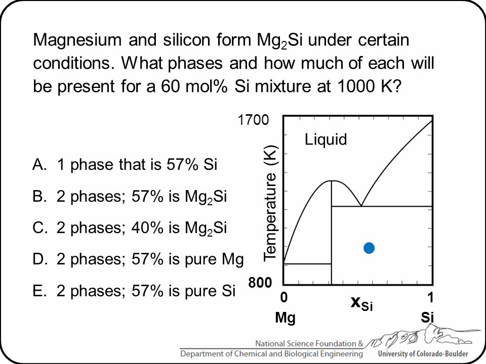 Magnesium and silicon form Mg2Si under certain conditions