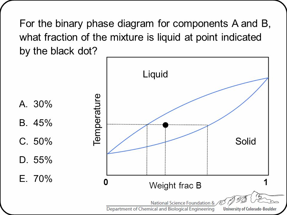 For the binary phase diagram for components A and B, what fraction of the mixture is liquid at point indicated by the black dot