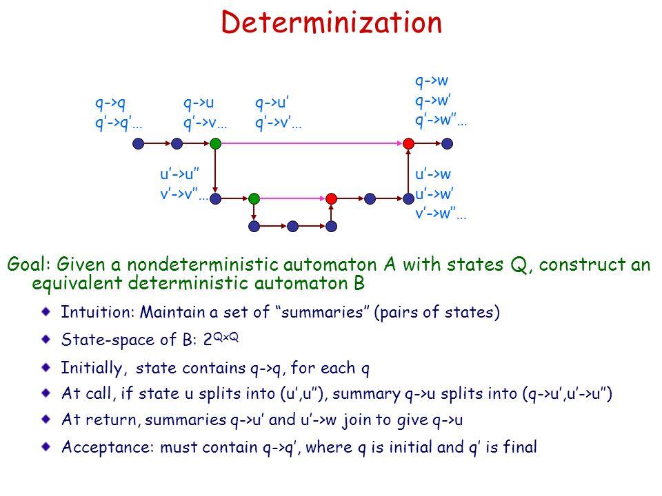 Determinization q->w. q->w' q'->w''… q->q. q'->q'… q->u. q'->v… q->u' q'->v'… u'->u'' v'->v''…