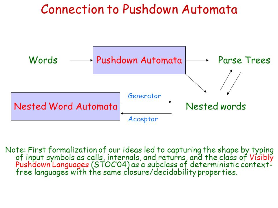 Connection to Pushdown Automata