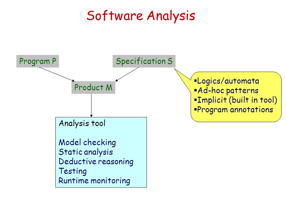 Software Analysis Program P Specification S Logics/automata