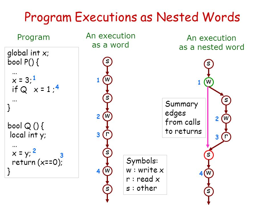 Program Executions as Nested Words