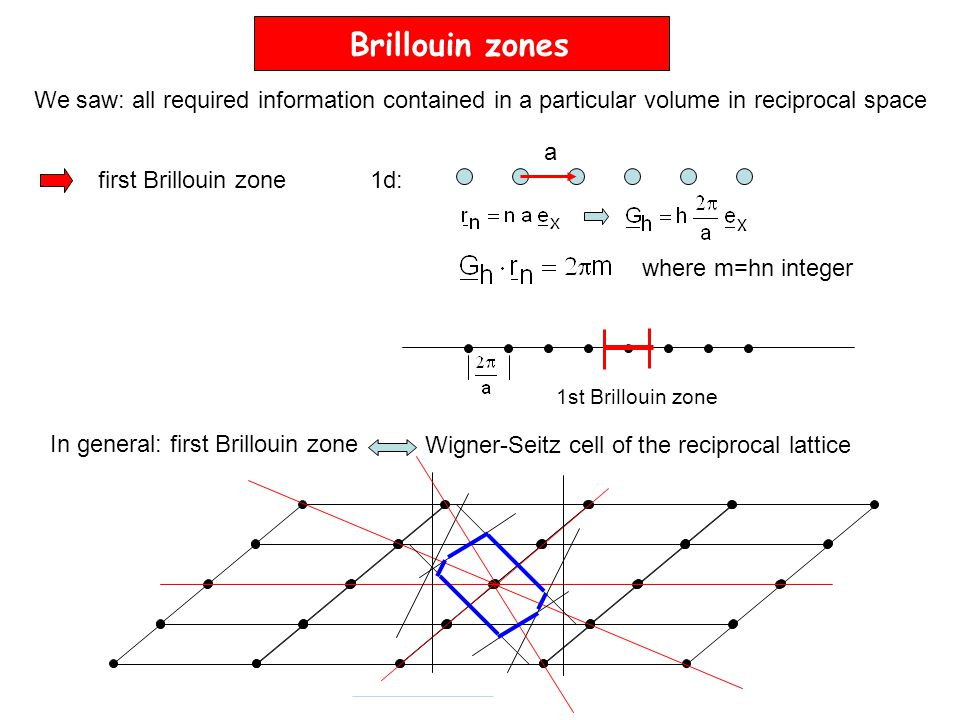 Brillouin zones We saw: all required information contained in a particular volume in reciprocal space.