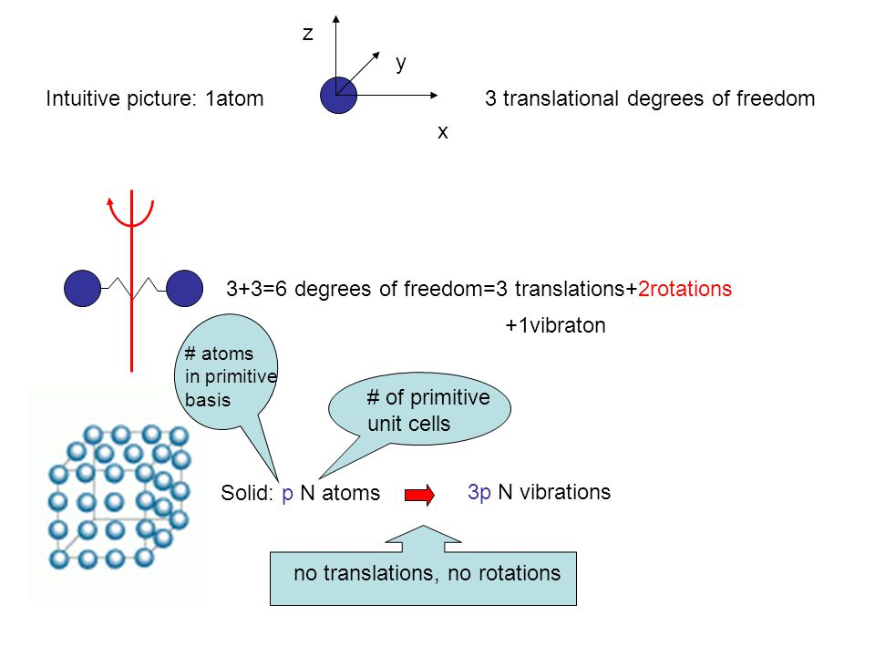 3 translational degrees of freedom x